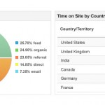 website-analytics-blog